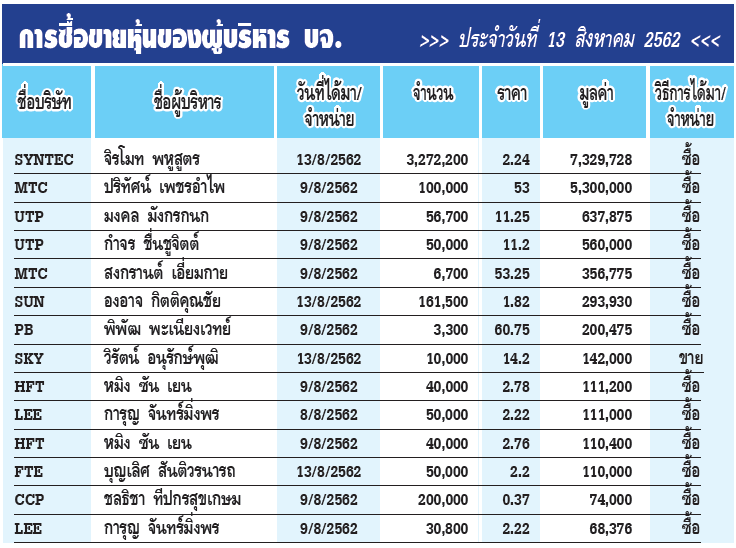การซื้อขายหุ้นของผู้บริหาร บจ. ประจำวันที่ 13 สิงหาคม 2562