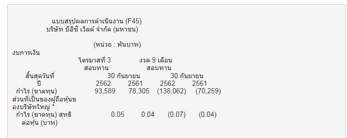 BEC กำไรสุทธิ Q3/62 โตที่ 93.6 ลบ.  มีกระแสเงินสดสุทธิจากดำเนินงาน 1.86 พันลบ.